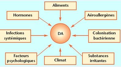 DermatiteAtopique_allergies